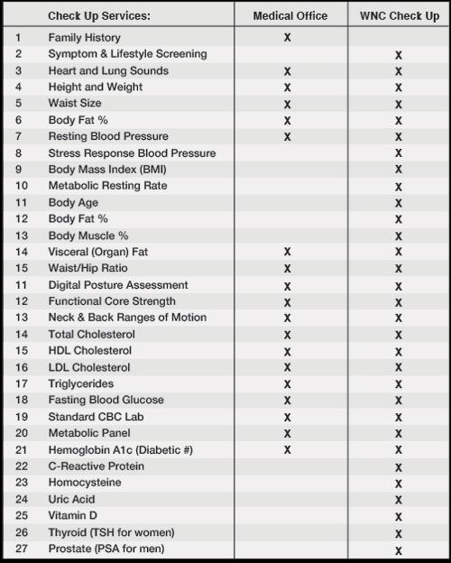 Chiropractic Carpentersville IL Annual Wellness Check Up Chart